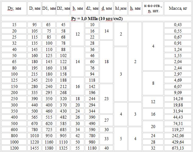 Расчет расхода газа на отопление дома 100  200 м2